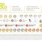 Mario Di Paolo Designer of the Year alla XV edizione Pentawards